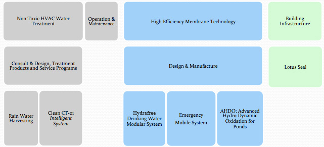 mach_engineering_business_units